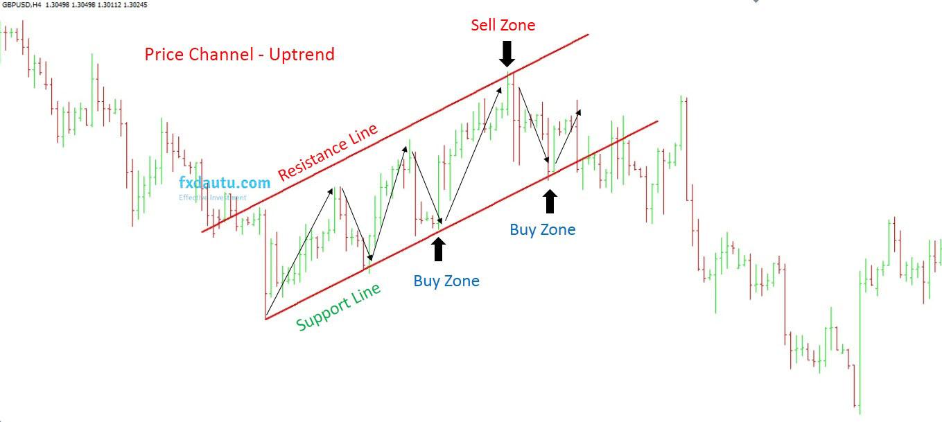 giá di chuyển trong kênh giá