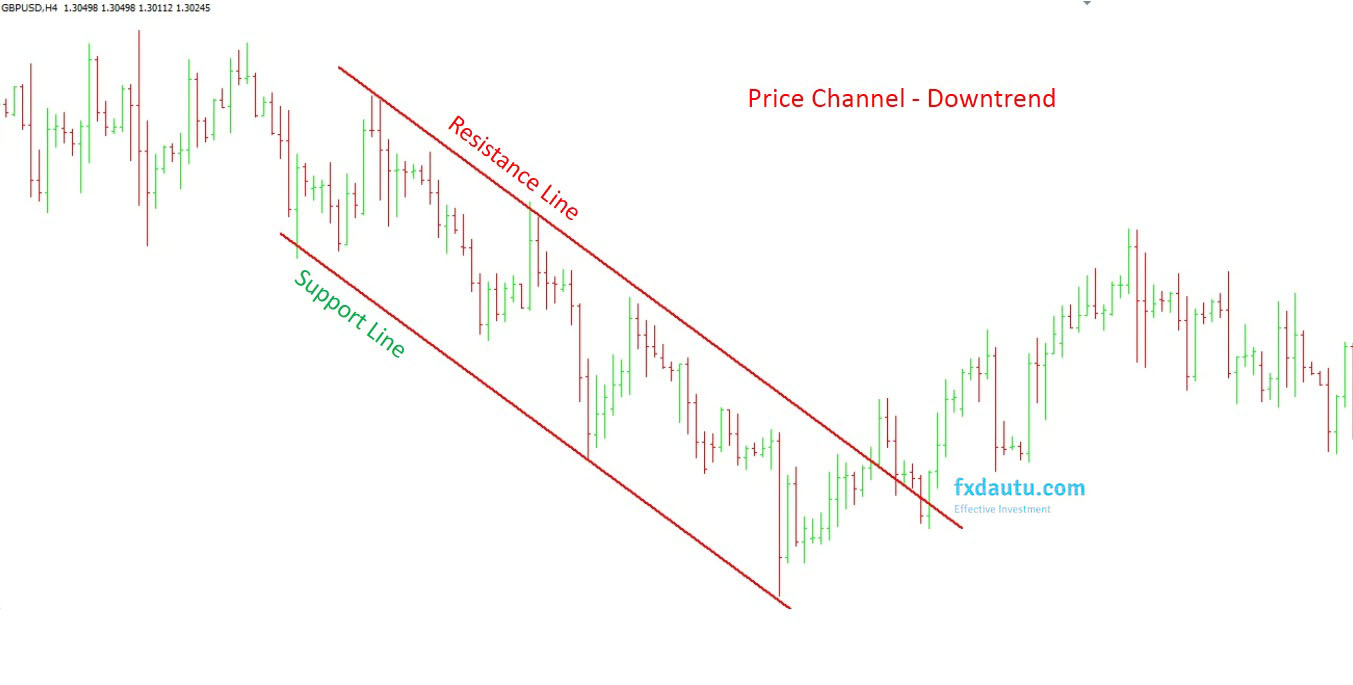 mô hình Descending Price Channel