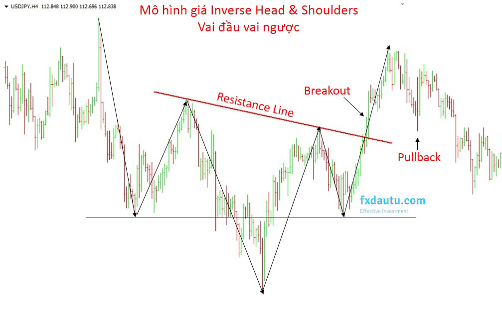 breakout inverse head and shoulders