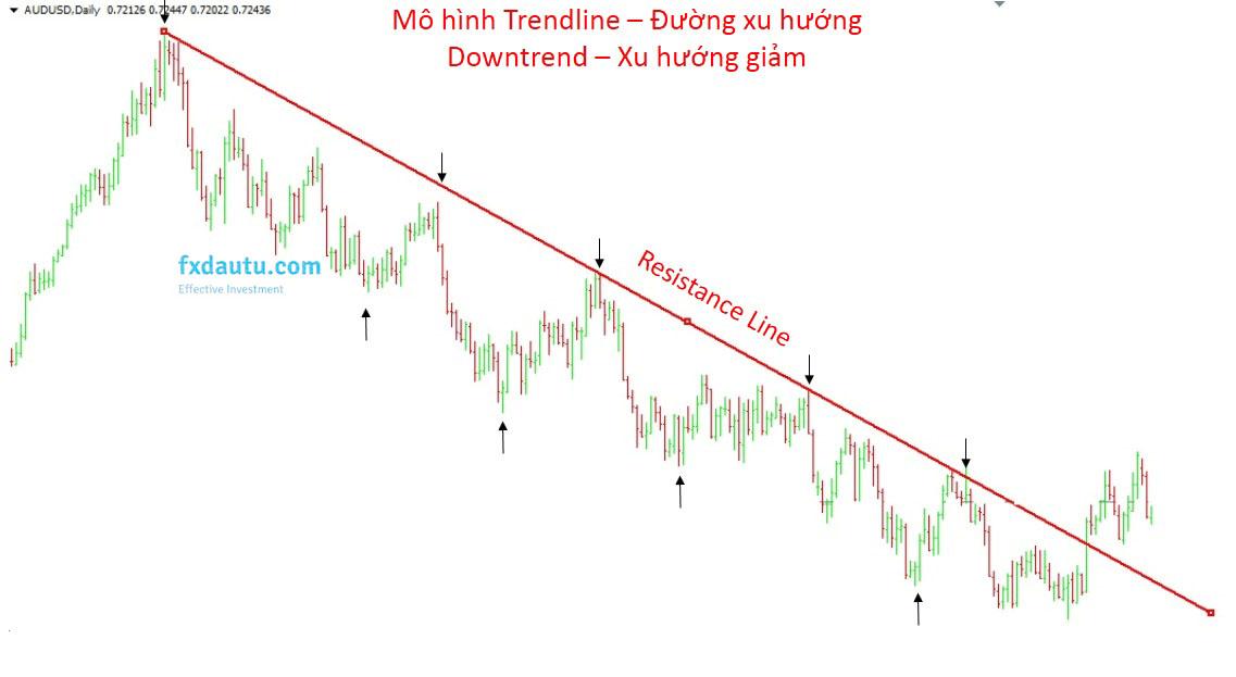 trendlines đường xu hướng giảm