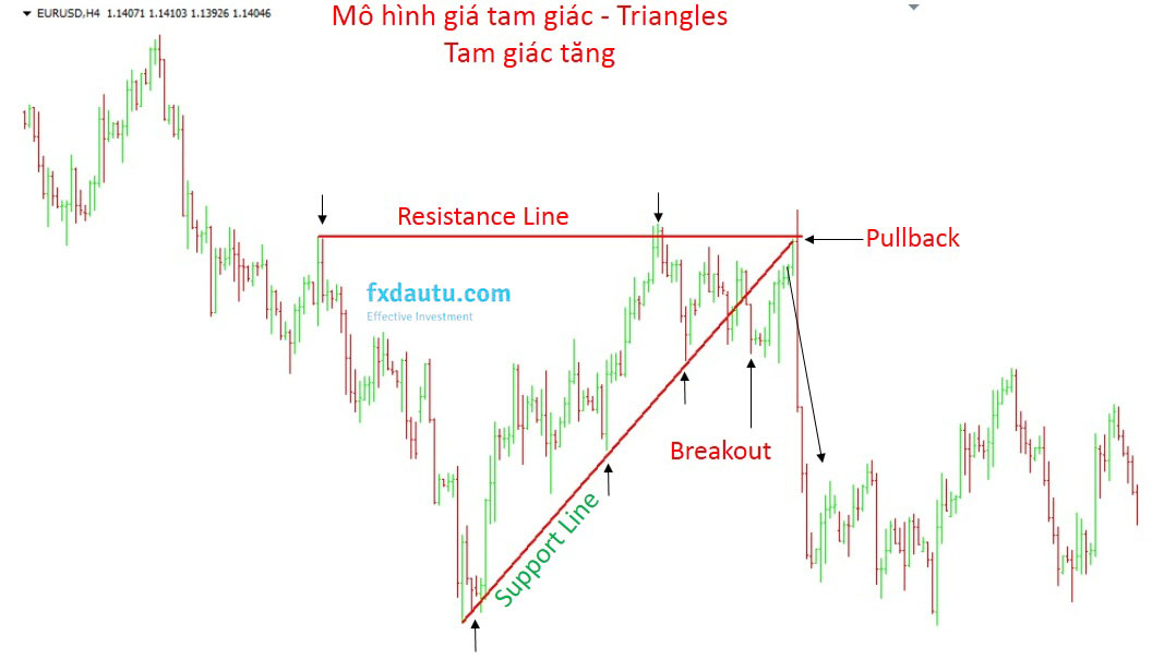 breakout ascending triangle