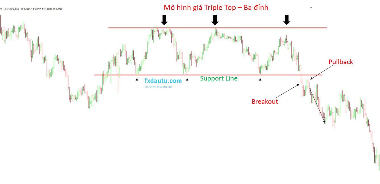 Breakout mô hình giá ba đỉnh