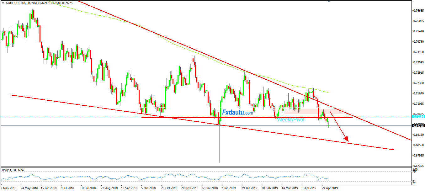 giao-dịch-Forex-AUDUSD
