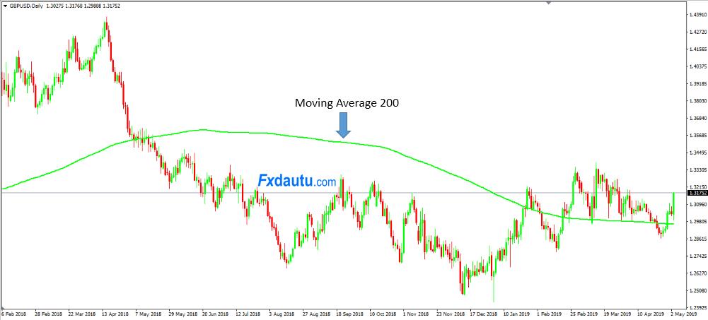 moving-average-200