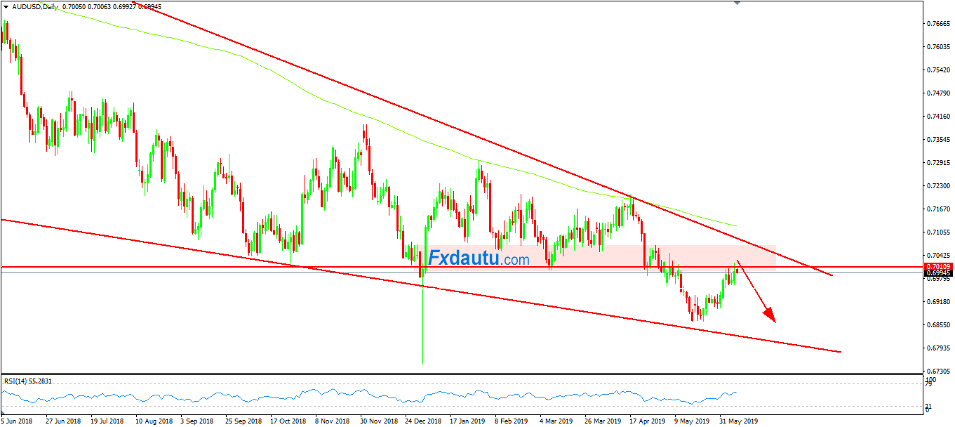 giao-dich-AUDUSD-trong-ngay