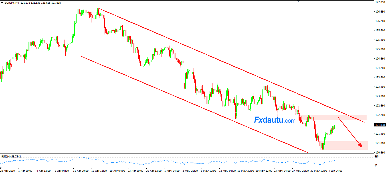 giao-dich-EURJPY-hom-nay