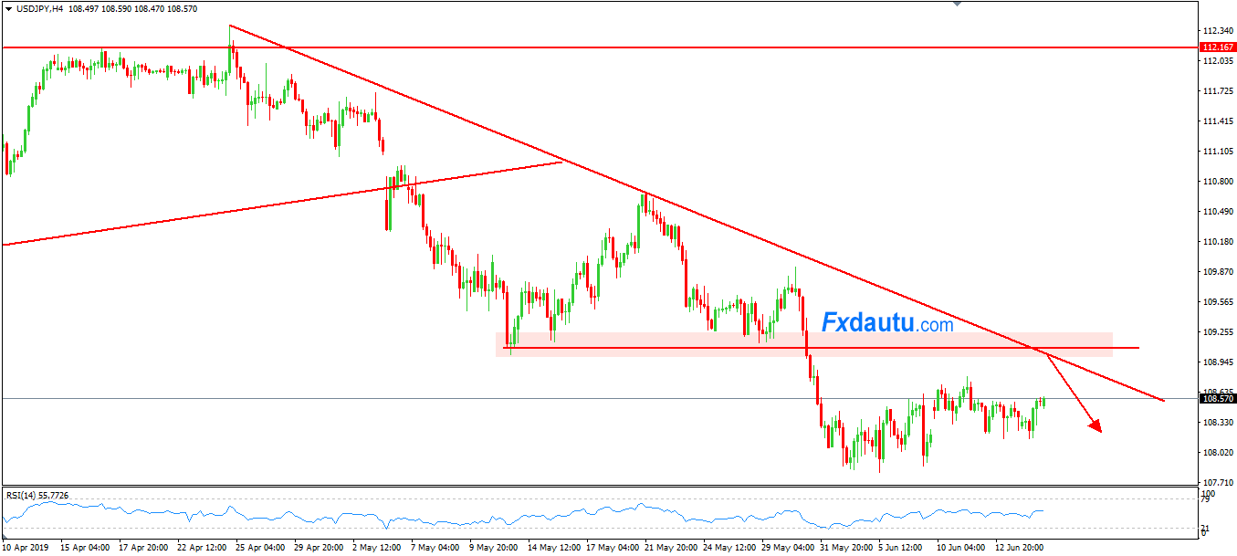 chien-luoc-giao-dich-forex-USDJPY