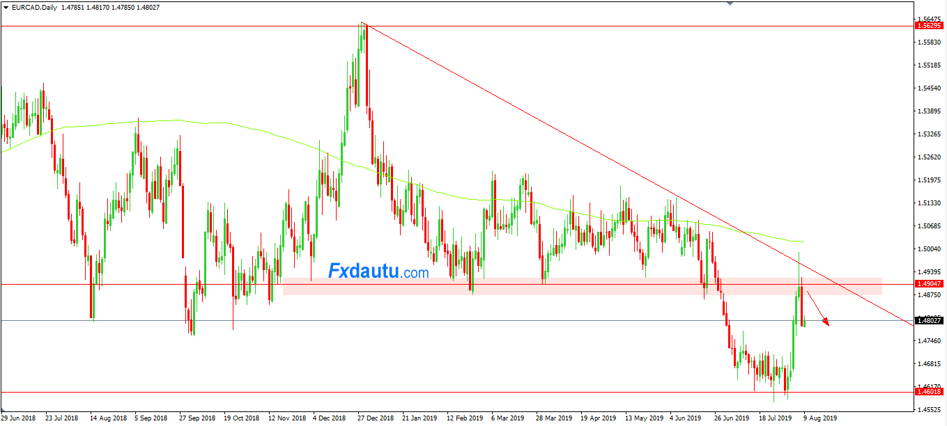 chien-luoc-giao-dich-EURCAD