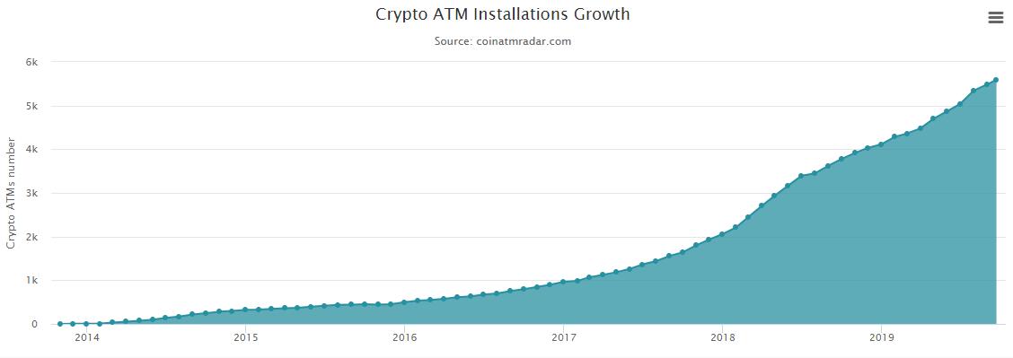 so-luong-may-atm-bitcoin-tren-thi-truong-bitcoin