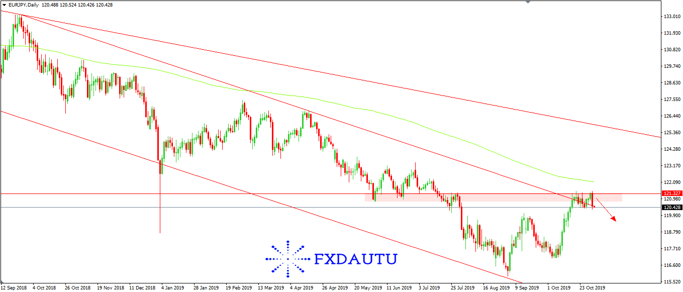 chien-luoc-giao-dich-EURJPY