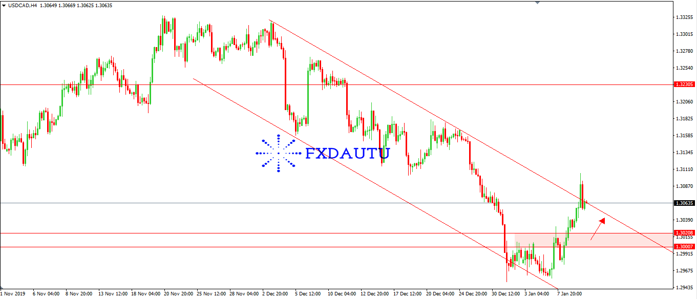 chien-luoc-giao-dich-USDCAD