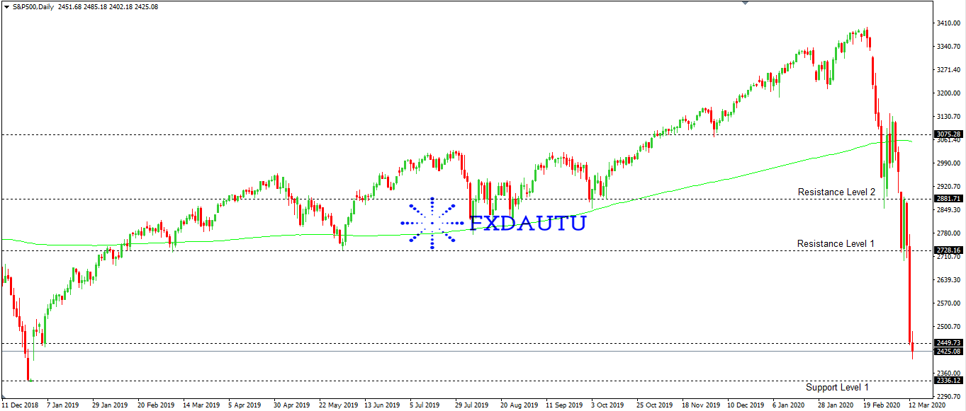 chien-luoc-giao-dich-S&P500