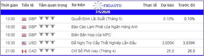 lich-kinh-te-forex-trong-ngay-070520