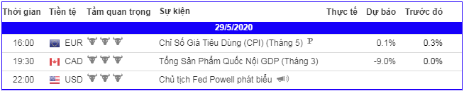 lich-kinh-te-forex-trong-ngay-290520