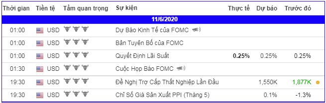 lich-kinh-te-forex-trong-ngay-110620