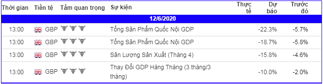lich-kinh-te-forex-trong-ngay-120620