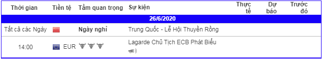 lich-kinh-te-forex-trong-ngay-260620