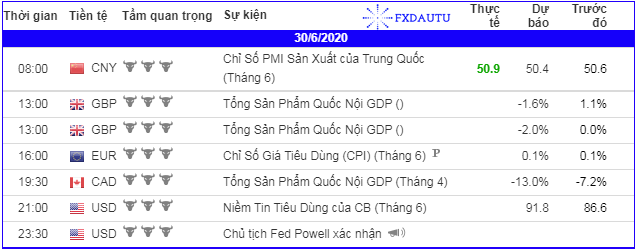 lich-kinh-te-forex-trong-ngay-300620