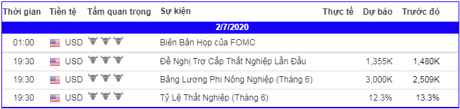 lich-kinh-te-forex-trong-ngay-020720