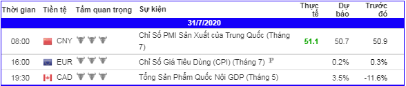 lich-kinh-te-forex-trong-ngay-310720