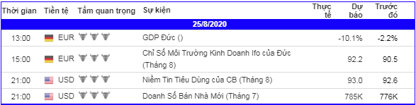 lich-kinh-te-forex-trong-ngay-250820