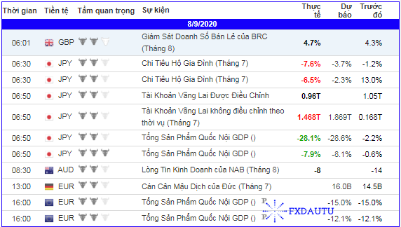 lich-kinh-te-forex-trong-ngay-080920