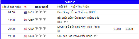 lich-kinh-te-forex-trong-ngay-220920