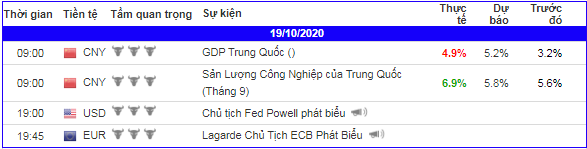 lich-kinh-te-forex-trong-ngay-191020