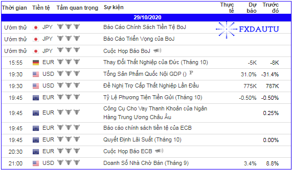 lich-kinh-te-forex-trong-ngay-291020