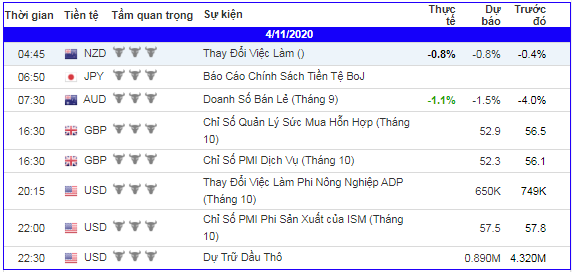 lich-kinh-te-forex-trong-ngay-041120