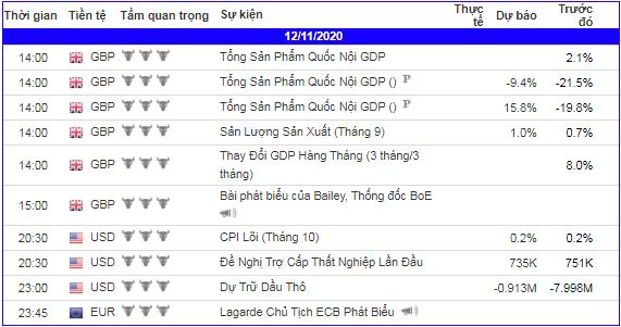 lich-kinh-te-forex-trong-ngay-121120