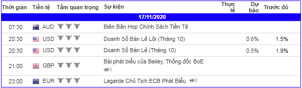 lich-kinh-te-forex-trong-ngay-171120