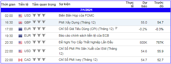 lich-kinh-te-forex-trong-ngay-070121