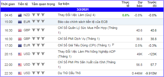 lich-kinh-te-forex-trong-ngay-030221