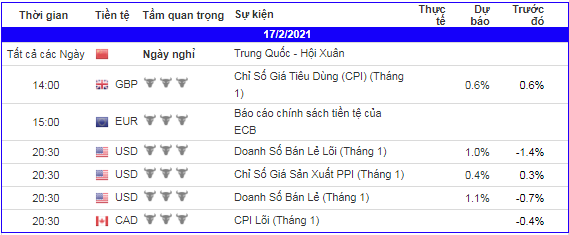 lich-kinh-te-forex-trong-ngay-170221