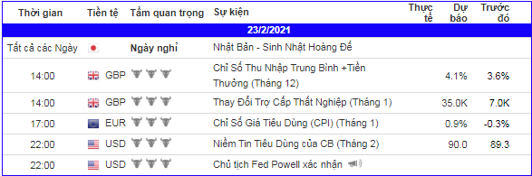 lich-kinh-te-forex-trong-ngay-230221