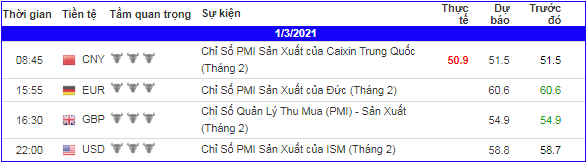 lich-forex-trong-ngay-010321