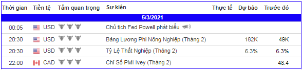 lich-kinh-te-forex-trong-ngay-050321