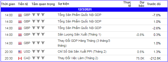 lich-kinh-te-forex-trong-ngay-120321