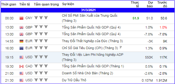 lich-kinh-te-forex-trong-ngay-310121