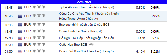 lich-kinh-te-forex-trong-ngay-220421